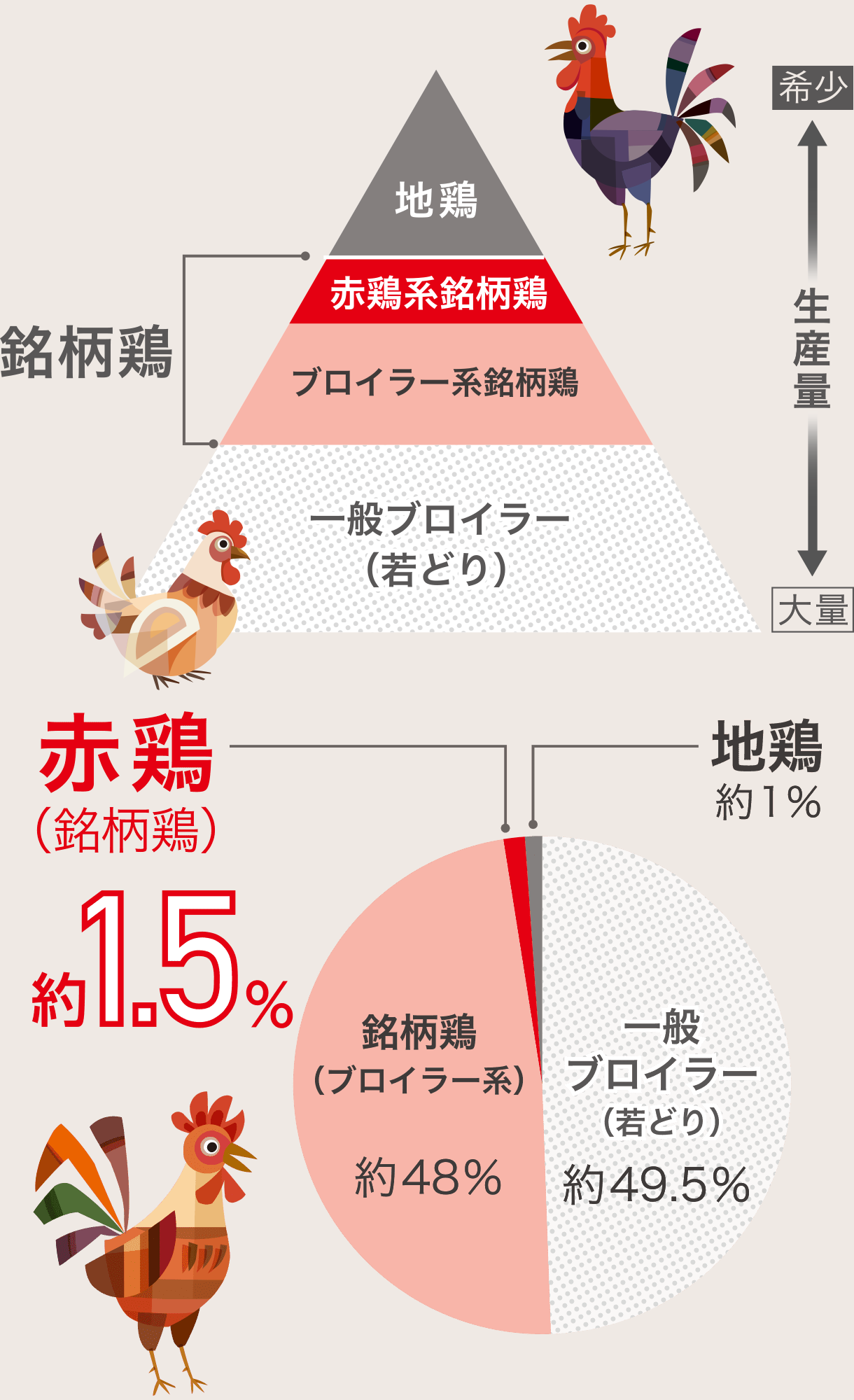 国内鶏肉比率